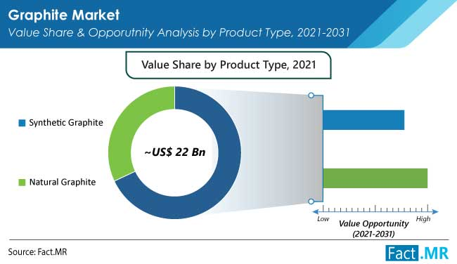 Graphite market value share and opporutnity analysis by product type from Fact.MR