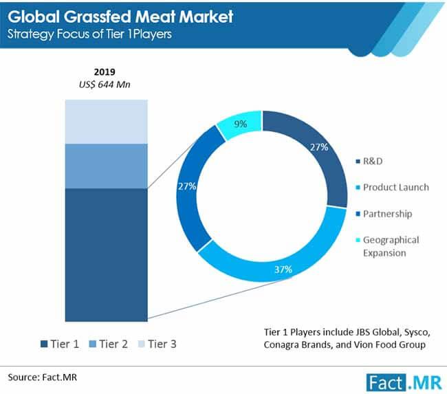 grassfed meat market 2