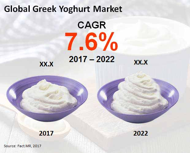 greek yoghurt market