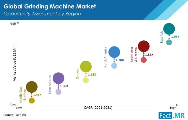 Grinding machine market opportunity by Fact.MR