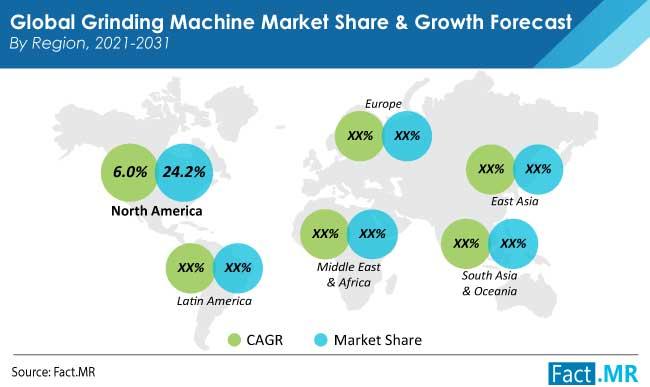 Grinding machine market region by Fact.MR