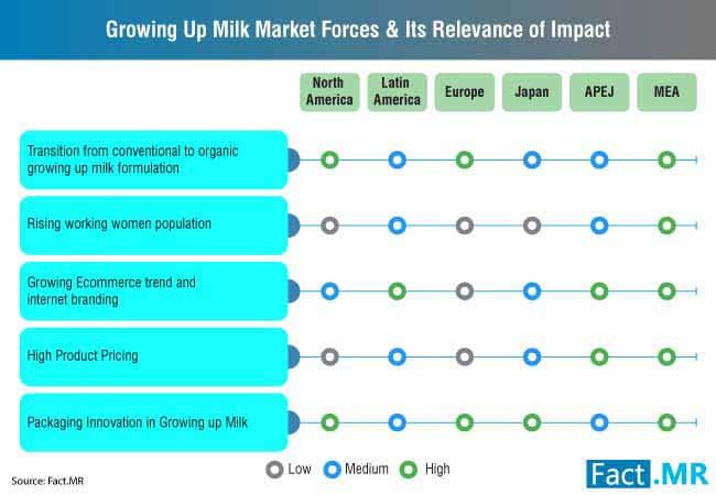 growing up milk market 0