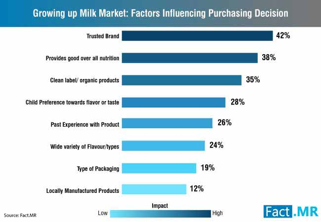 growing up milk market 1