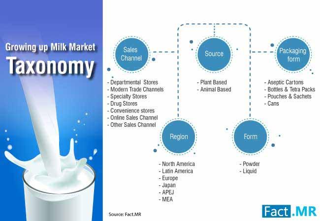 growing up milk market 3