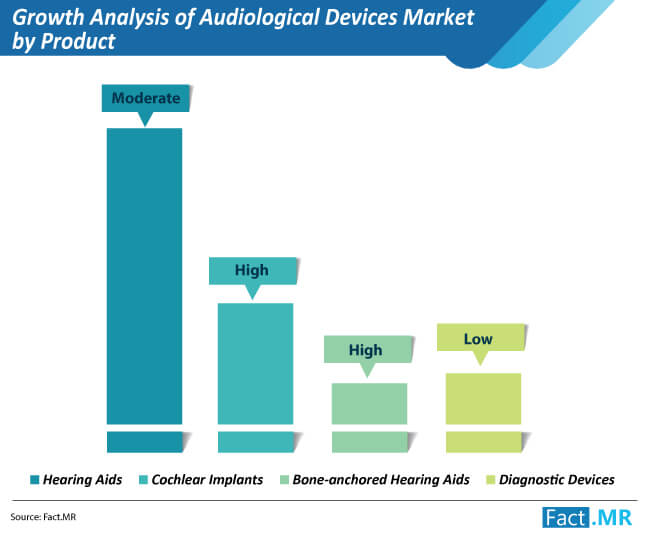 growth analysis of audiological devices market by product