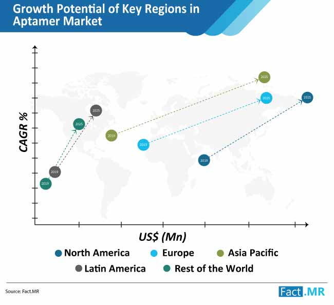 growth potential of key regions in aptamer market