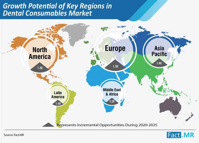 growth potential of key regions in dental consumables market