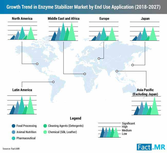 growth trend in enzyme stabilizer market by end use application