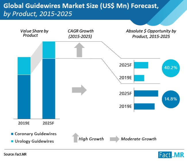 guidewires market size by product