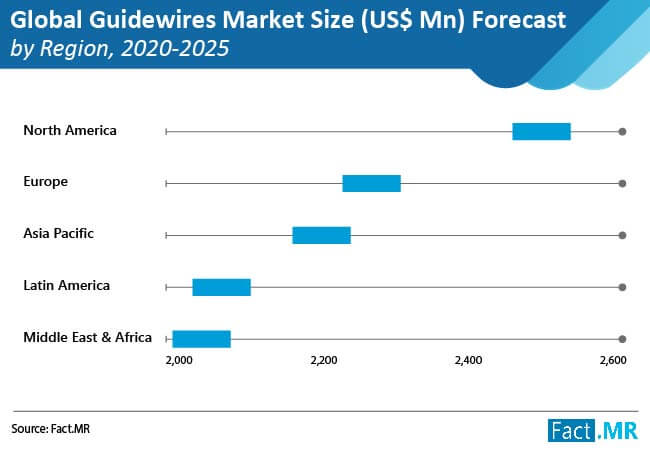 guidewires market size by region