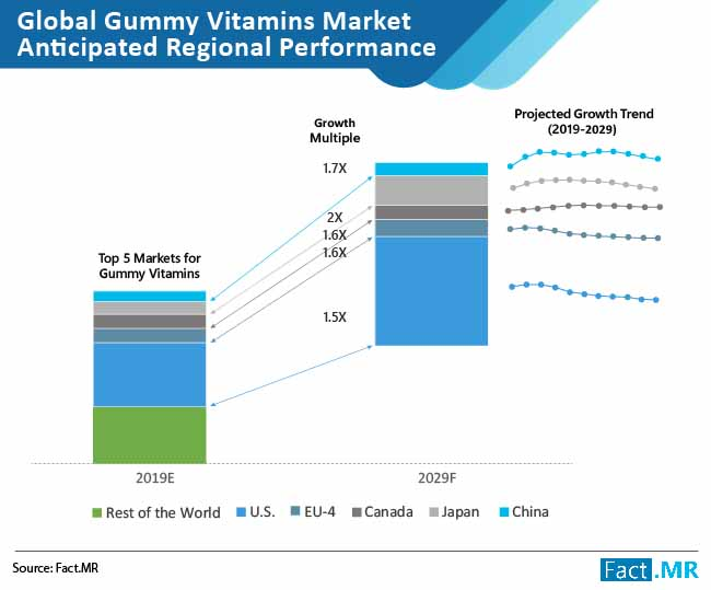 gummy vitamins market anticipated regional performance