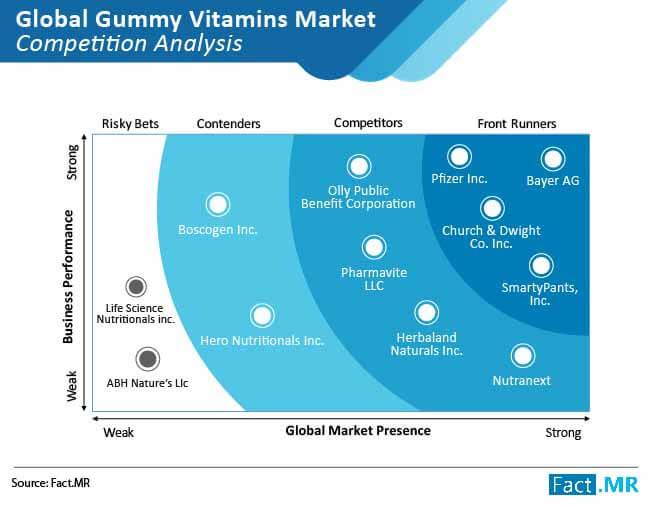 gummy vitamins market competition analysis