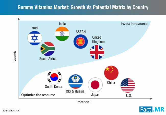 gummy vitamins market growth vs potential
