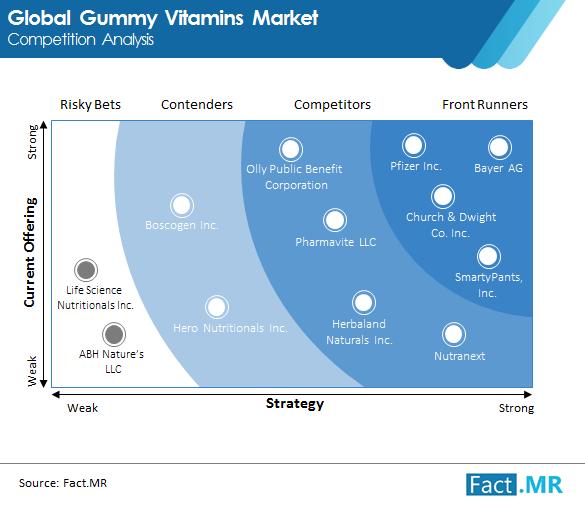 gummy vitamins market image 01