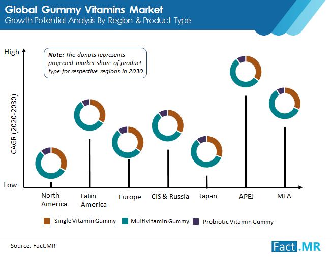 gummy vitamins market image 02