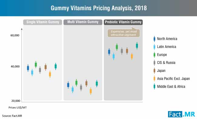 gummy vitamins market price assessment