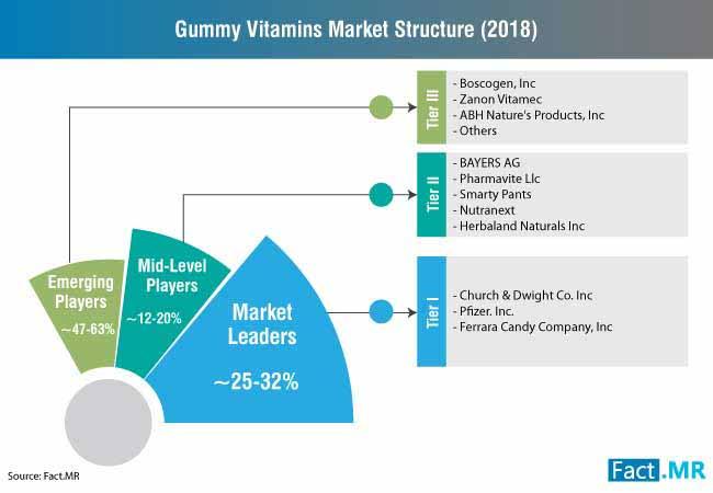 gummy vitamins market structure