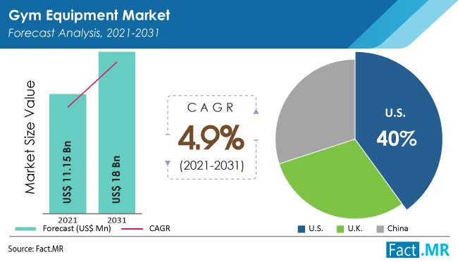 Gym equipment market forecast analysis by Fact.MR