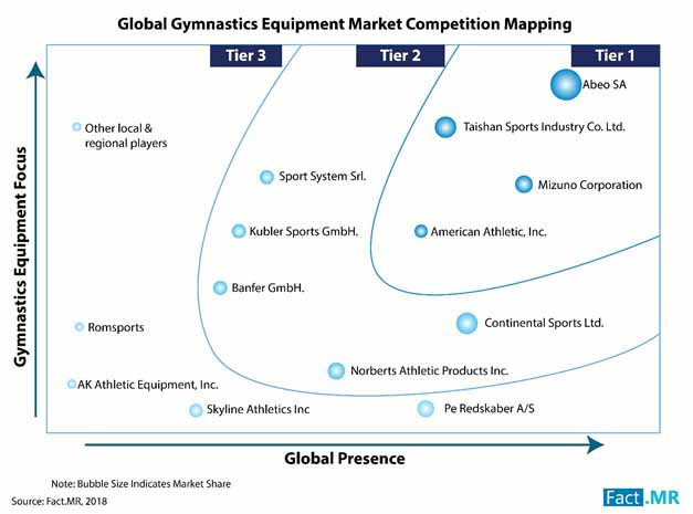 gymnastics equipment industry 2