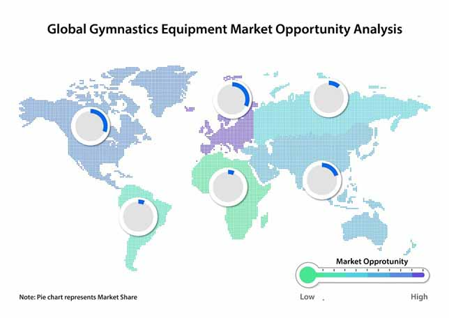 gymnastics equipment insustry