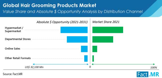 hair grooming products market distribution by FactMR
