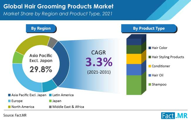 hair grooming products market region by FactMR