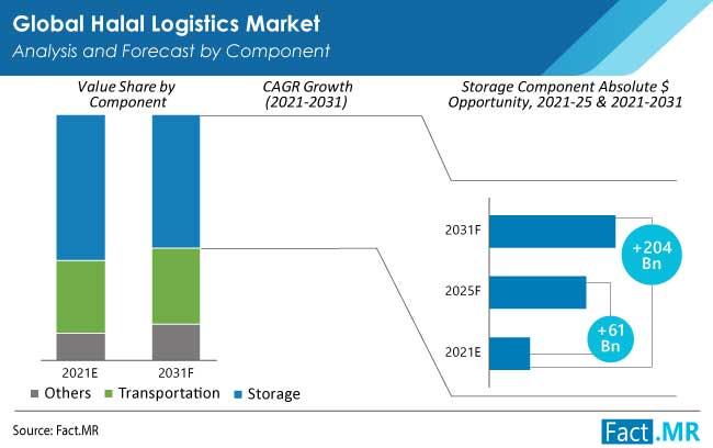 halal logistics market component