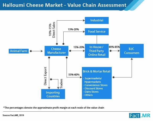 halloumi cheese market 01