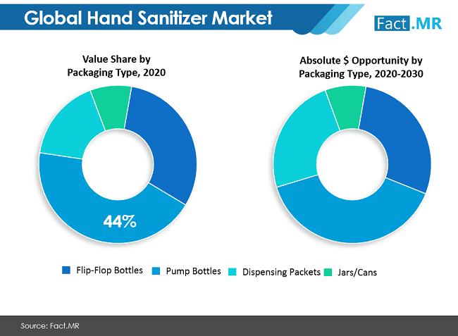 Hand Sanitizer Market Value Share