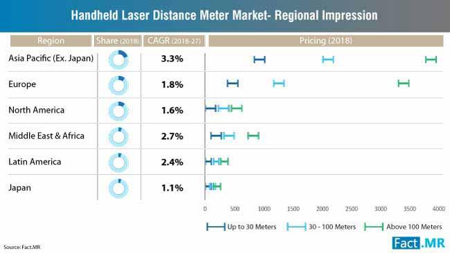 handheld laser distance meter market regional impression