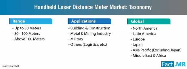 handheld laser distance meter market taxonomy