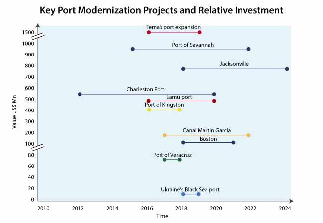 harbor deepening market