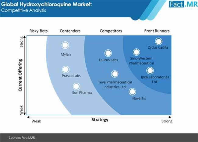 Hydroxychloroquine Market Forecast, Trend Analysis & Competition Tracking - Global Market Insights 2020 to 2030