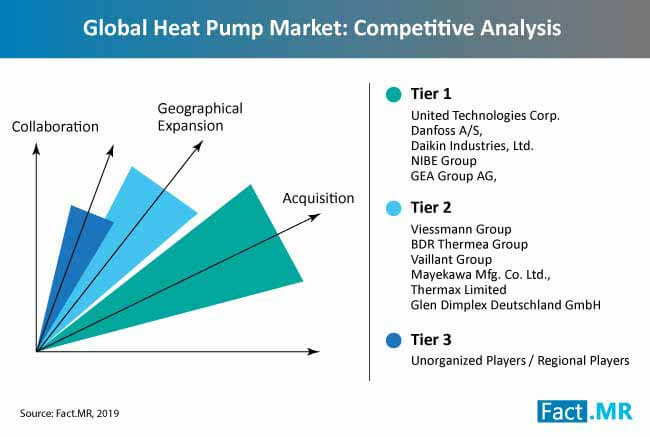 heat pump market competitive analysis