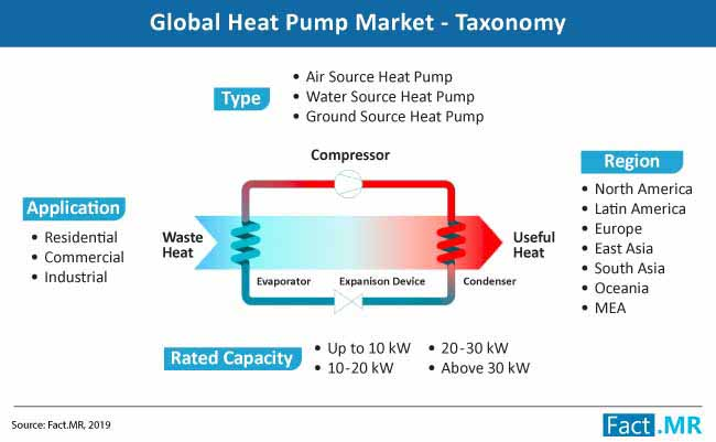 heat pump market taxonomy