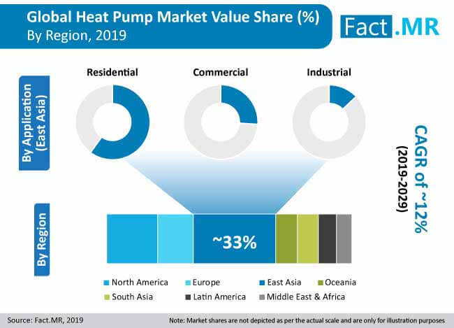 heat pump market value share