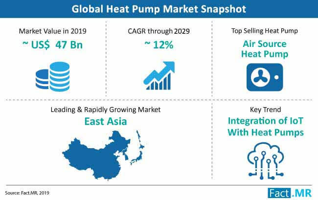 heat pump snapshot