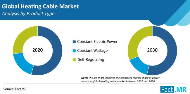 heating cable market product