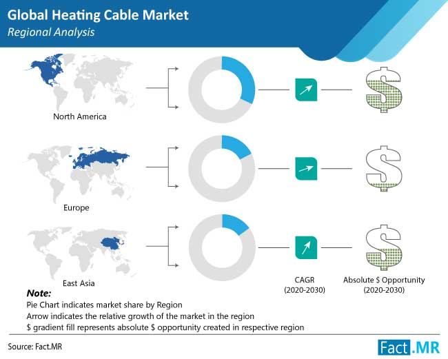 heating cable market region