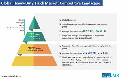 heavy duty trucks market competitive landscape