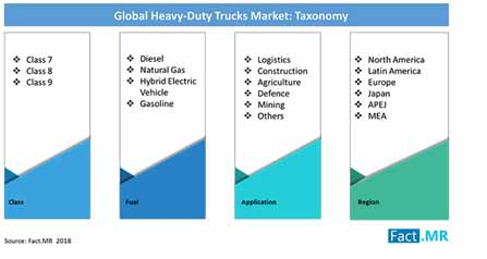 heavy duty trucks market taxonomy
