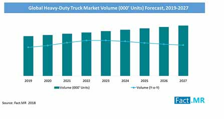 heavy duty trucks market volume