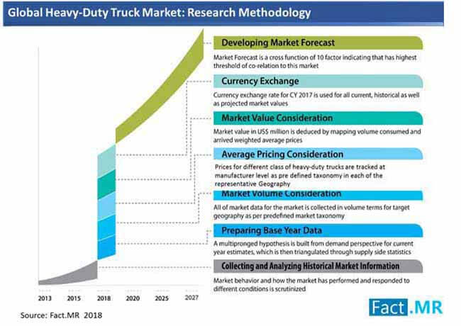 heavy duty trucks market