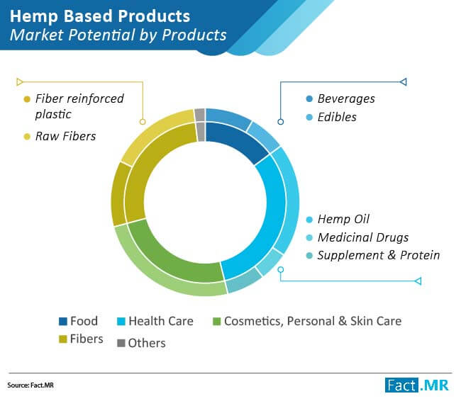 hemp based products market 01