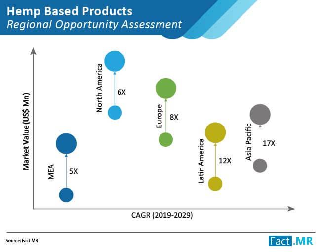 hemp based products market 02