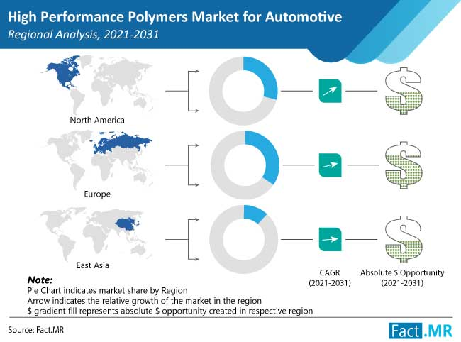 high performance polymers market for automotive
