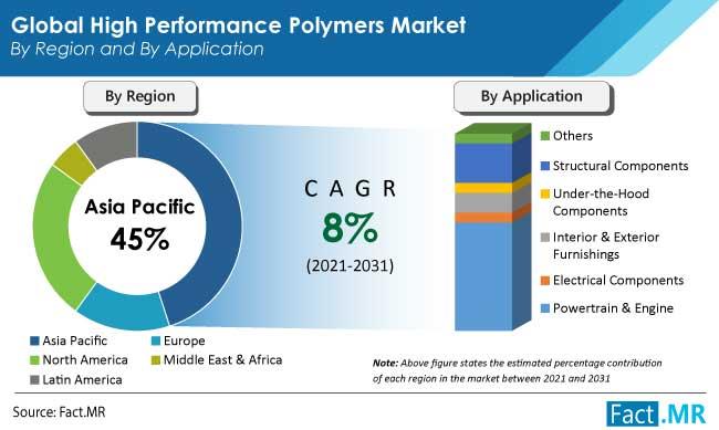 high performance polymers market region