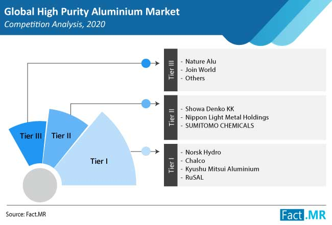 high purity aluminium market competition