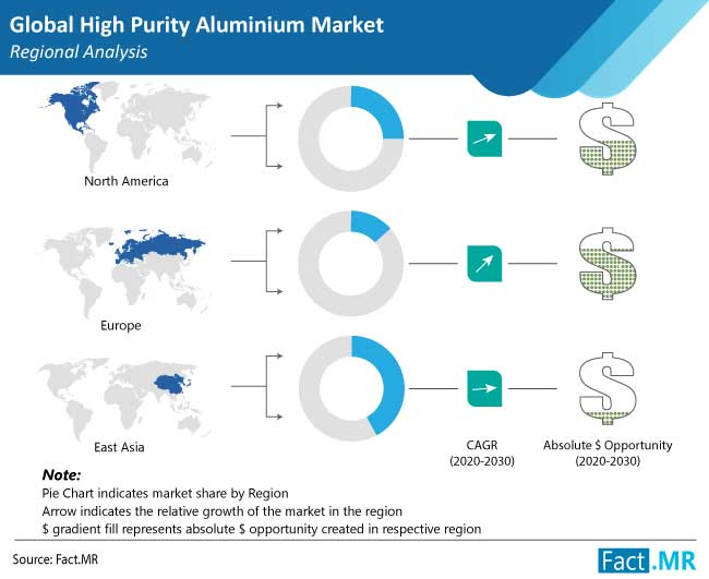 high purity aluminium market region