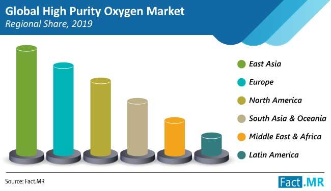 high purity oxygen market regional share